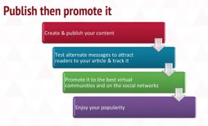 publish promote